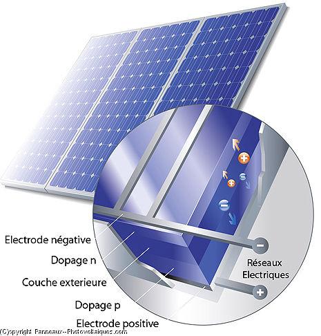 Fabuleux CONCEPT ENERGY - PRINCIPE DE FONCTIONNEMENT D'UN PANNEAU SOLAIRE QT48