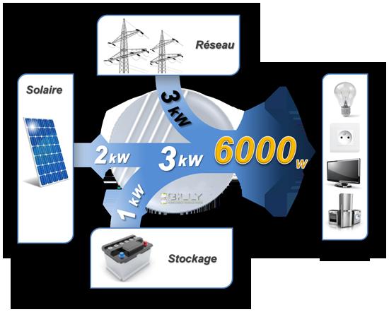 Schéma auto consommation énergie solaire