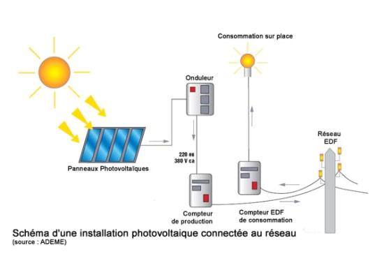 Schéma solaire photovoltaique